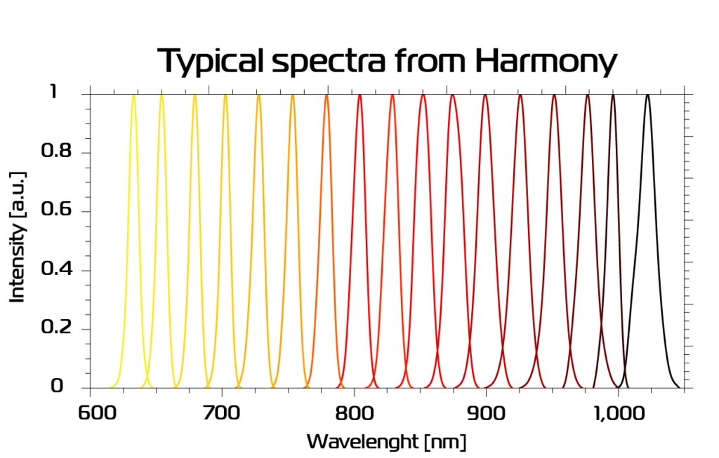 typical spectra from Harmony